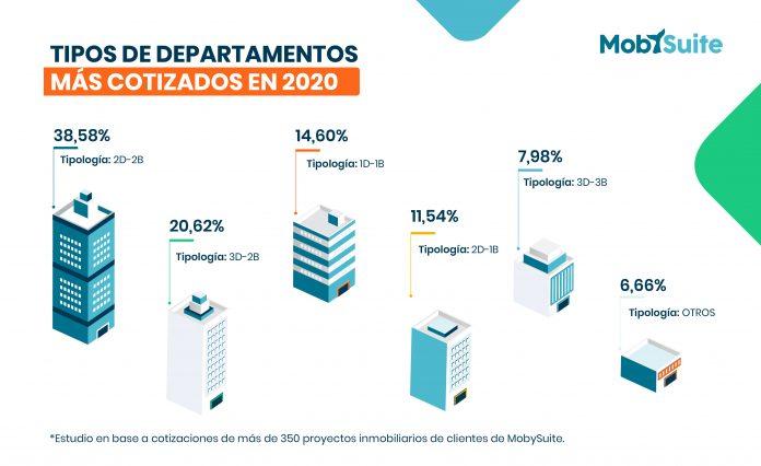 Software inmobiliario revela los departamentos más cotizados el 2020