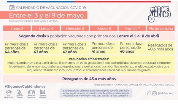 Calendario de vacunación Covid-19 del 3 al 9 de mayo